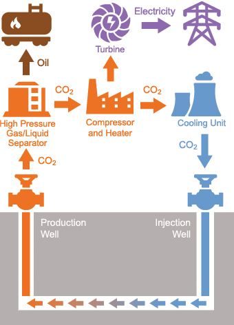 Schematic layout of CO 2 power cycle at an enhanced oil recovery site ...