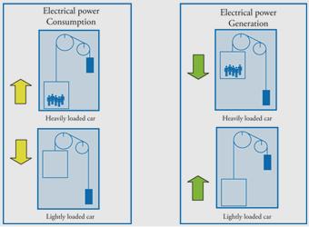 Energy Efficient Elevator Technologies - ASME