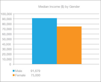 Median Income by Gender