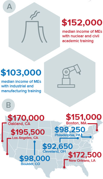 Mechanical Engineer Salaries Rise - ASME