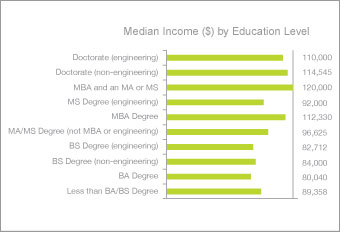 Median Income by Education Level