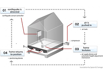 Anti earthquake house design