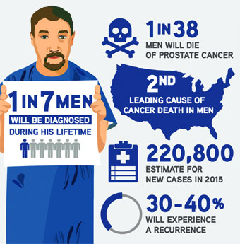 how to help someone with prostate cancer